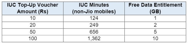 Newly launched Jio IUC Prepaid Plans