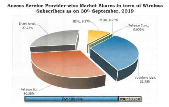 Market share september 19