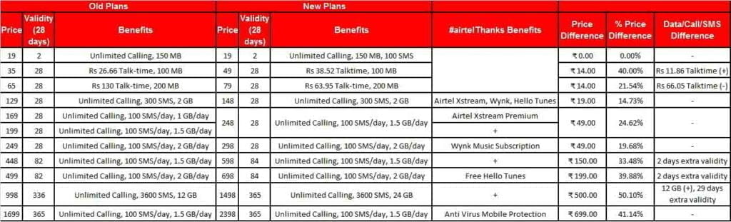Vodafone Idea, Airtel and Jio announced tariff hike by up to 50 percent.