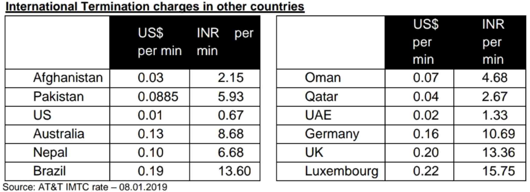 International termination charges in other countries