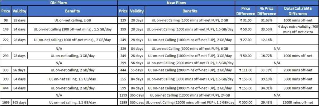 Jio launches new prepaid plans with up to 39% tariff hike