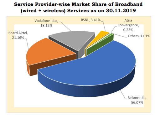 Broadband market share November 19