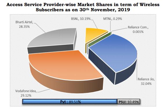 Subscriber market share November 19