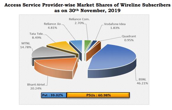 Wireline market share November 19