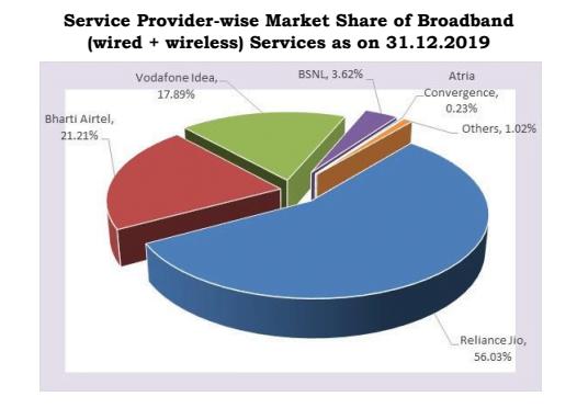 Broadband market share december 19