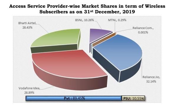 Market share december 19