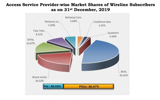 wireline market share december 19