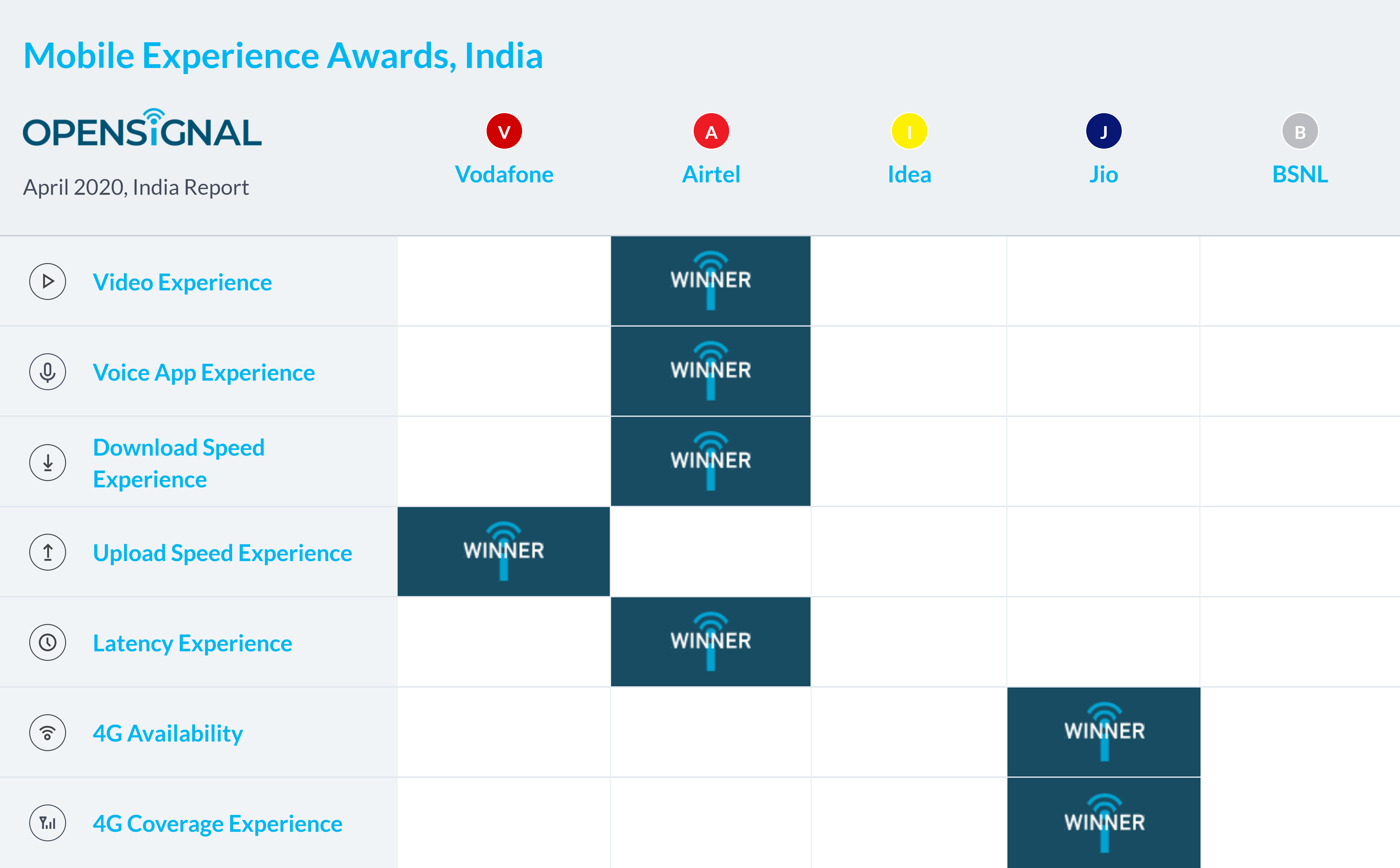 Opensignal chart April 2020