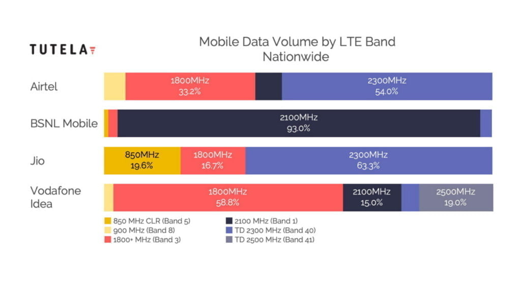 Tutela March 2020 report: 2300 Mhz makes up most of Mobile Data Volume on Jio and Airtel