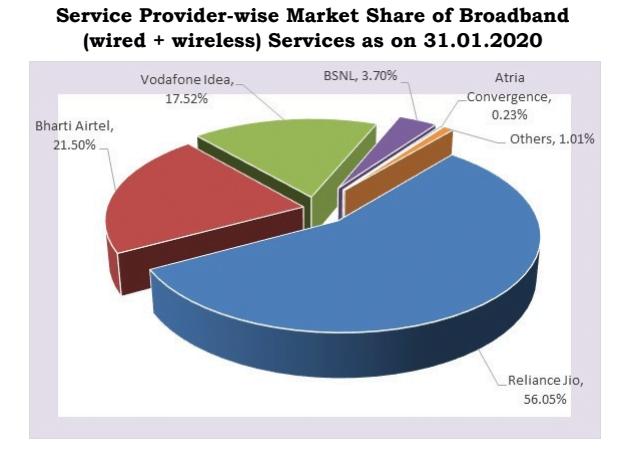 Broadband share Jan 20