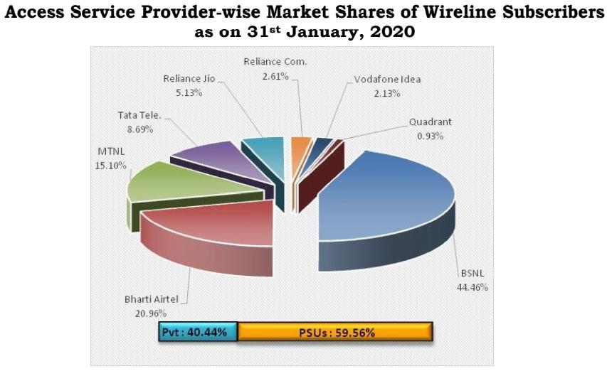 Wireline subscribers Jan 20 1