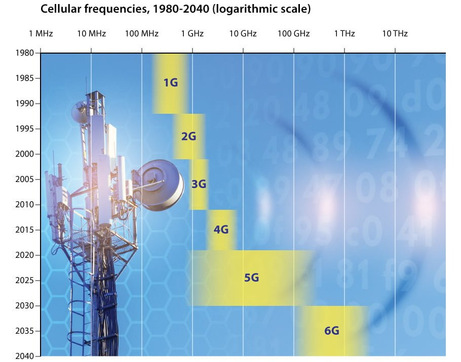 cellular frequencies