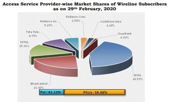 Wireline Subscribers June 20
