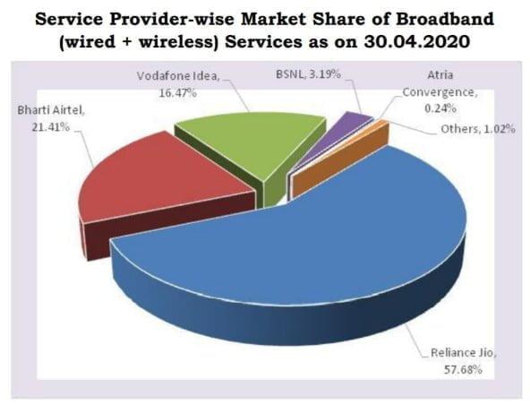 Broadband Share April