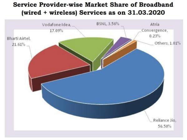 Broadband Share July