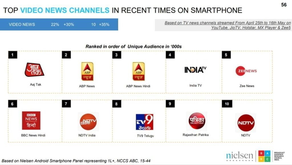 Top OTT Series, Movies, News Channels streamed on Smartphones (25th April - 16th May)