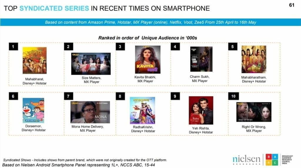 Top Syndicated Series in recent times on Smartphone