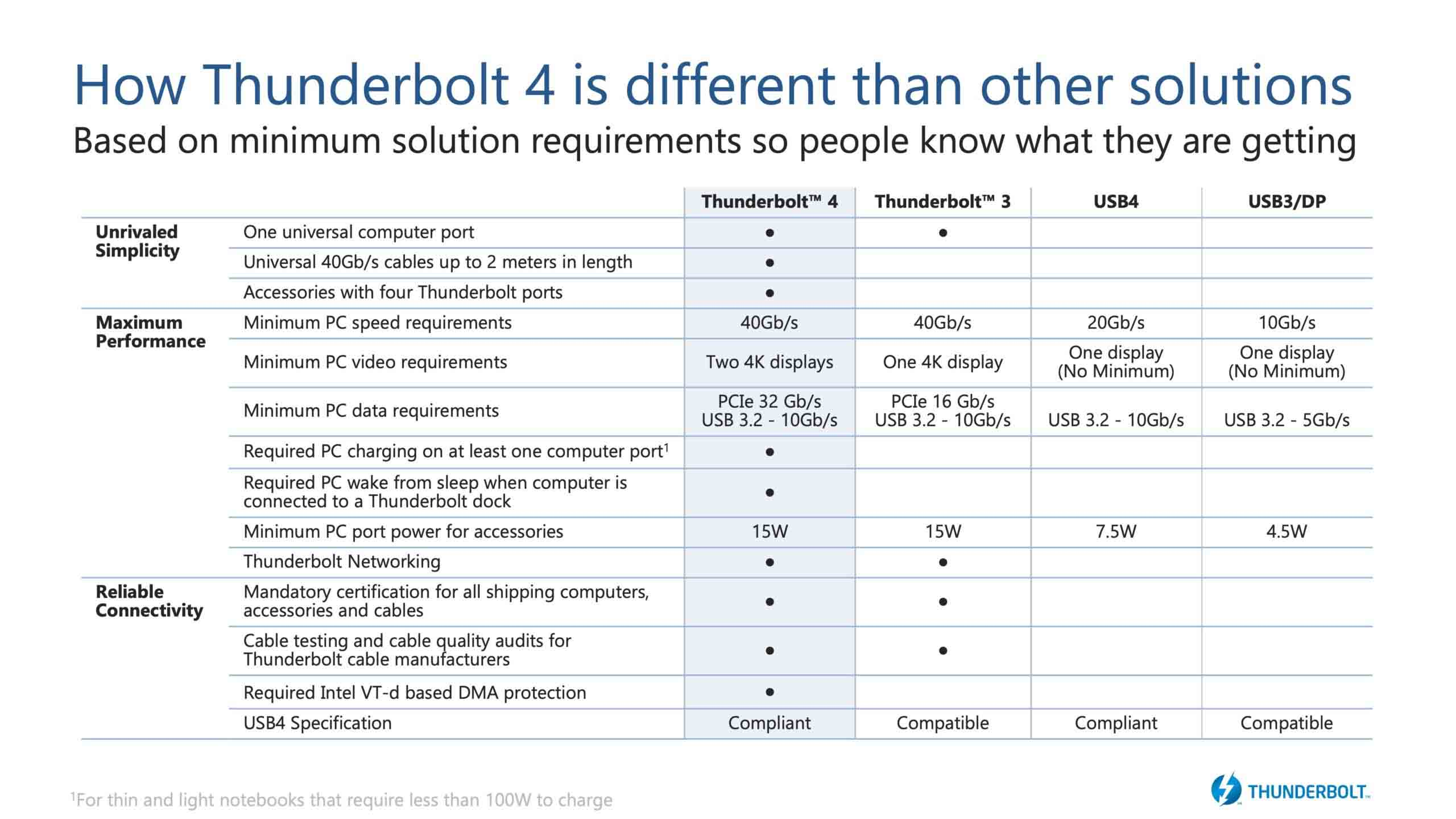 Intel announces Thunderbolt 4 specifications