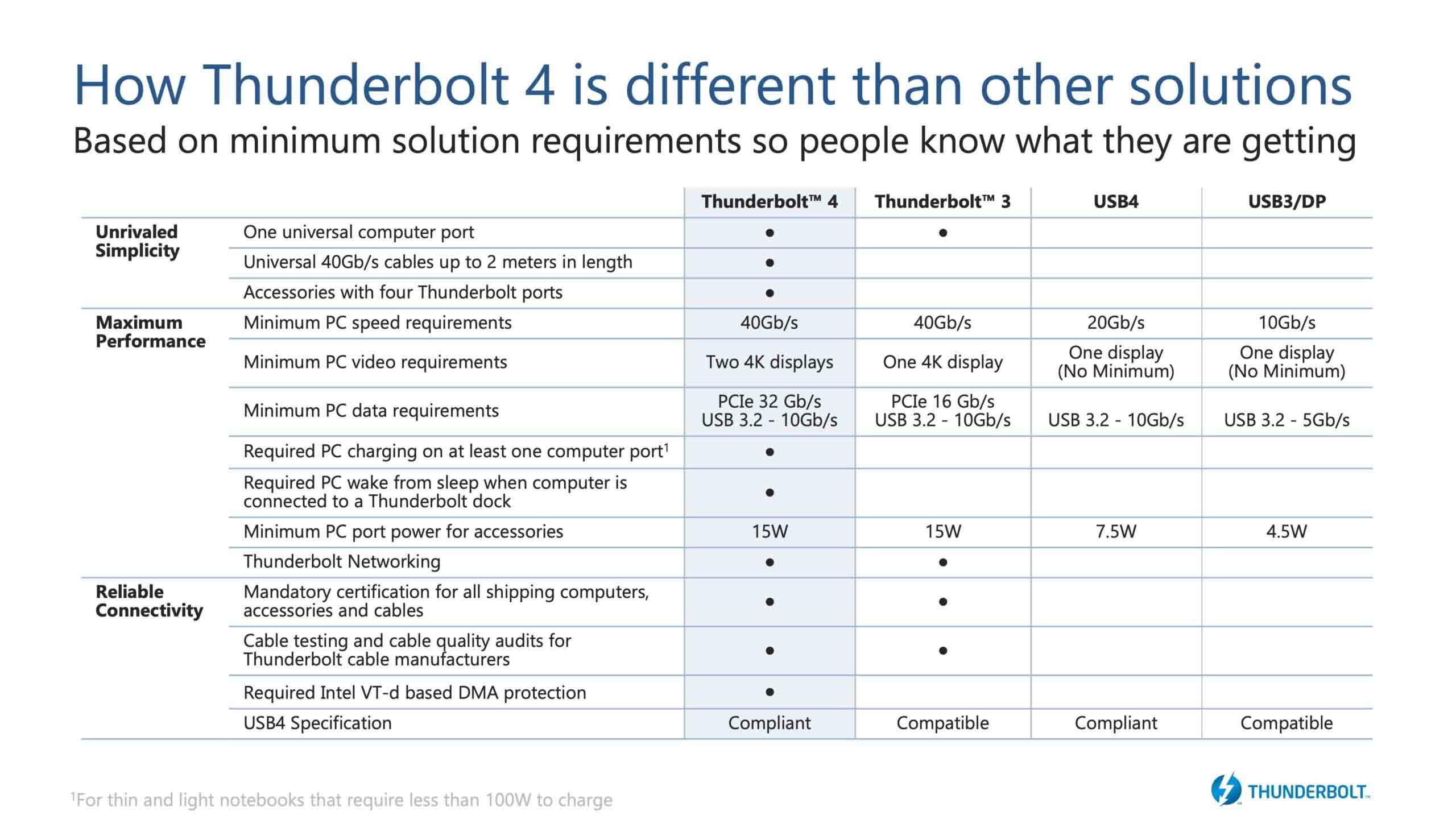 Intel announces Thunderbolt 4 specifications