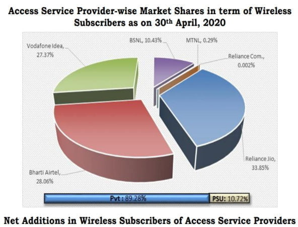 Wireless Subscribers July 20