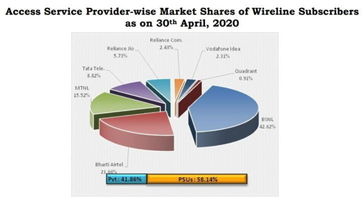 Wireline Subscribers April 20