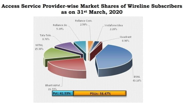 Wireline Subscribers July 20