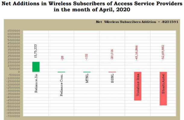 net wireless additions april