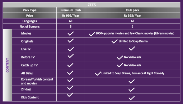 Zee5 Club launched as a low-cost alternative to Premium subscription