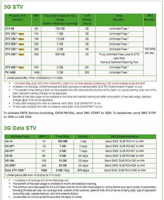 MTNL Mumbai reintroduces limited period offer on STV 1298 and STV 1499