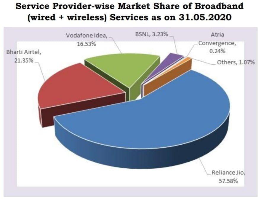 Broadband market share May 2020