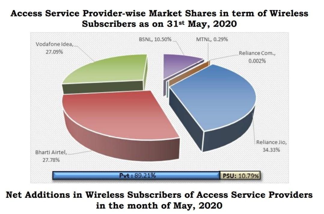 TRAI market share May 2020