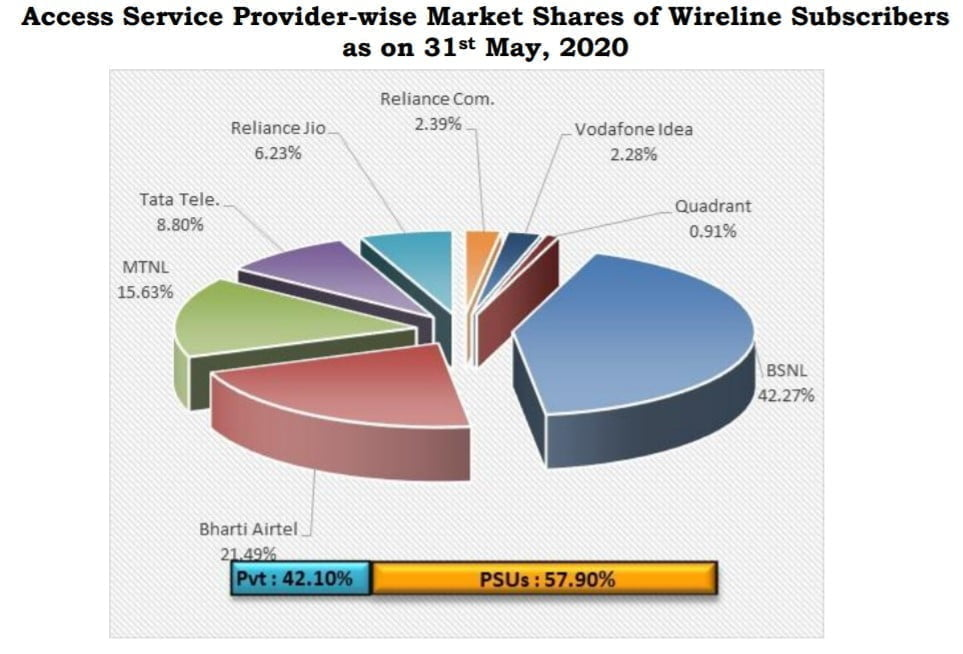 Wireline subscriber base May 2020
