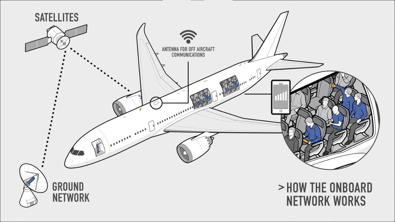 AeroMobile in flight connectivity