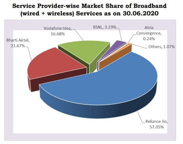 Broadband Market share June 2020