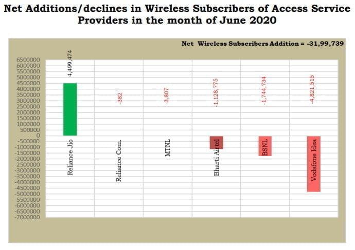 Net wireles additions June 2020