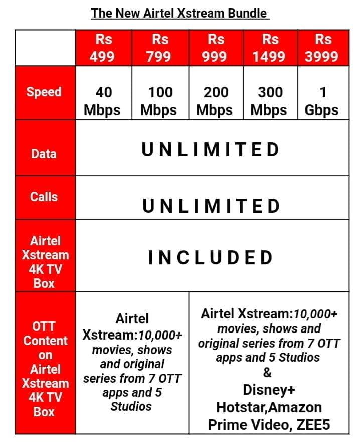 Airtel Xstream Bundle Plans