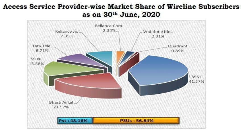 wireline market share June 2020