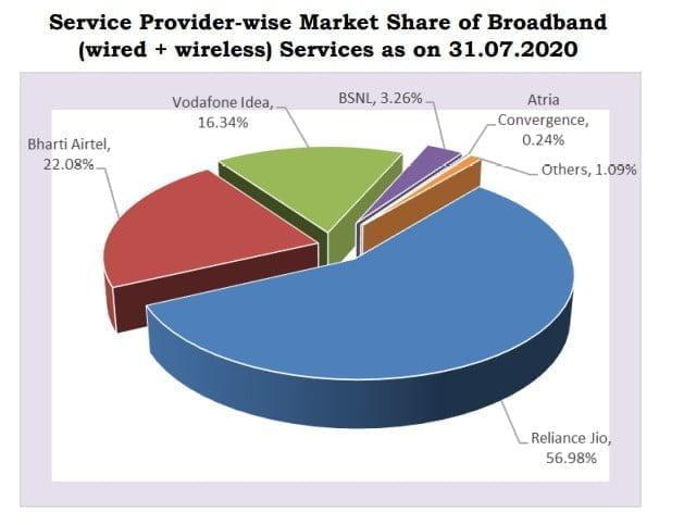 Broadband share July 2020