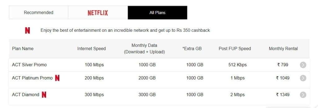 ACT Fibernet revises offerings in Delhi to offer 100% more data