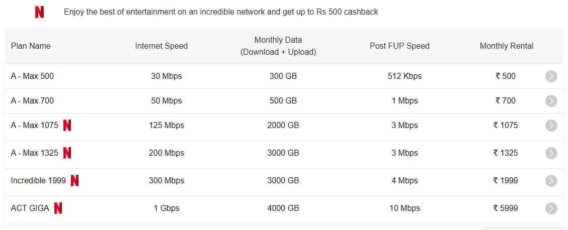 ACT Fibernet increases internet speed and monthly data benefits in Hyderabad