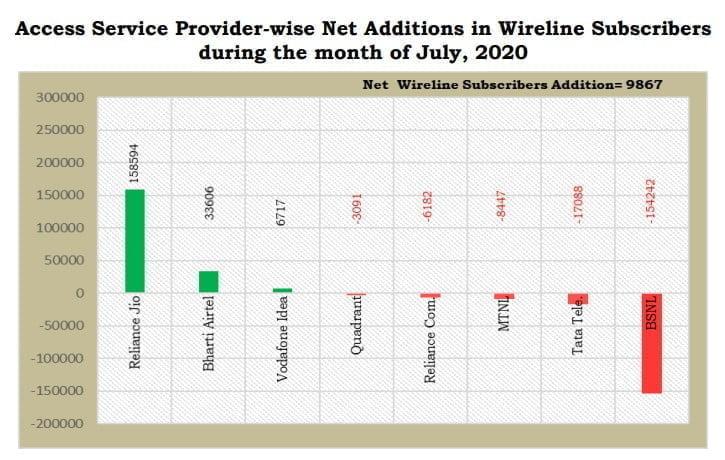 wireline additions july 2020