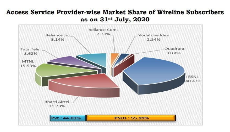 wireline share july 2020