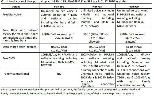 BSNL launches Rs 199, Rs 798, and Rs 999 postpaid plans and withdraws 99, 225, 325, 729, and 1125 postpaid plans