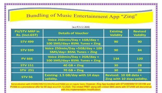 BSNL bundles 'Zing' entertainment app with select recharge plans
