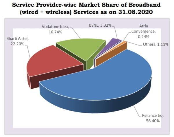 broadband share august 2020