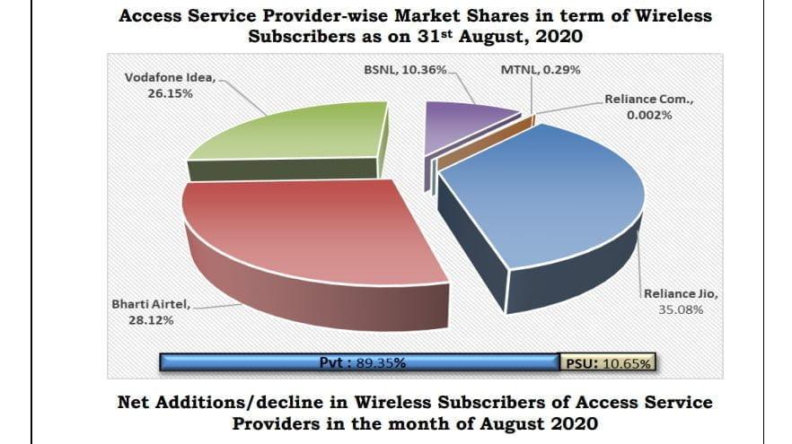 wireless share august 2020
