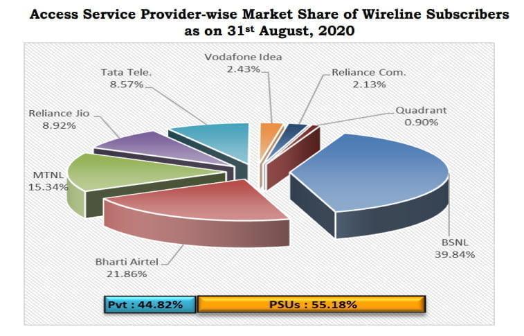 wireline share august 2020