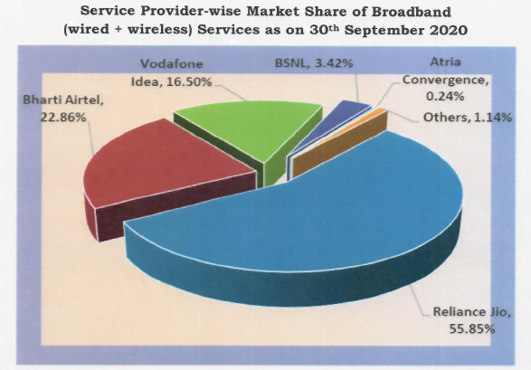 Broadband msrket share sep 20