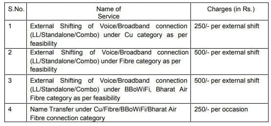 BSNL reformulates charges for external shifting and name transfer of LL, BB, Fibre, and Bharat Air Fibre