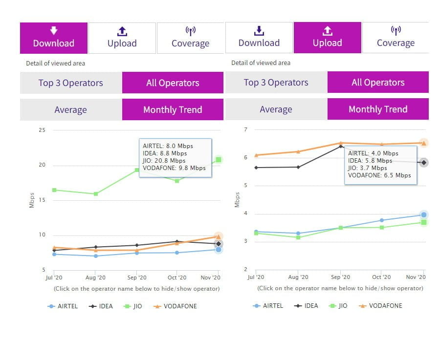 Reliance Jio leads November with 20.8 Mbps download speed among TSPs: TRAI